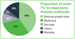 Costs associated with a pneumonia outbreak4