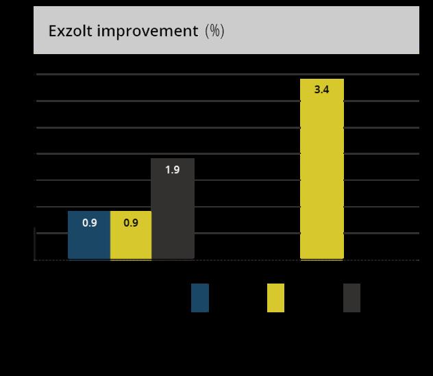 Exzolt improvement graph