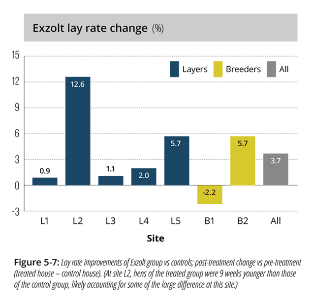 Chart showing the Exzolt lay rate change