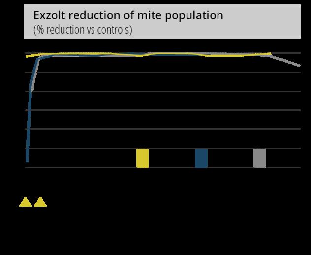 Exzolt reduction of mite population image