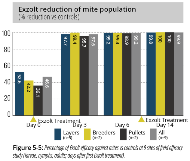 Chart showing Exzolt reduction of red mite population
