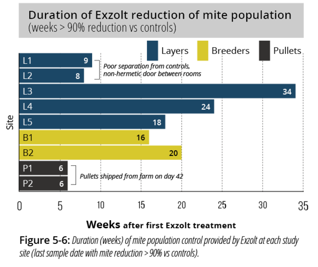 Chart showing the duration of Exzolt reduction of mite population