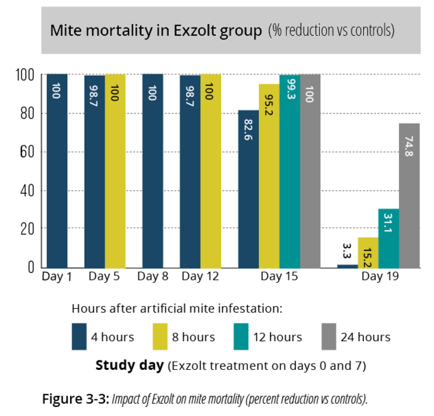 Graph showing mite mortality in Exzolt group