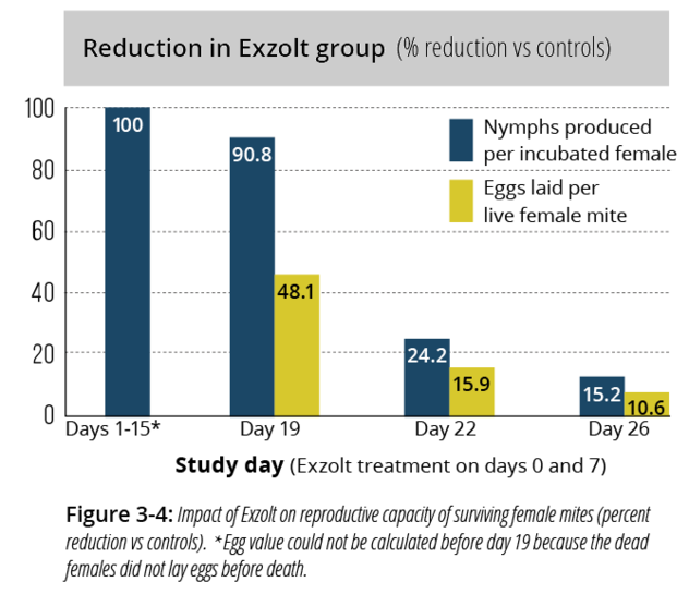 Graph showing reduction in Exzolt group