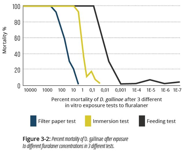 Diagram showing efficacy of fluralaner versus D. Gallinae