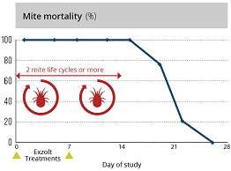 Exzolt efficacy graph